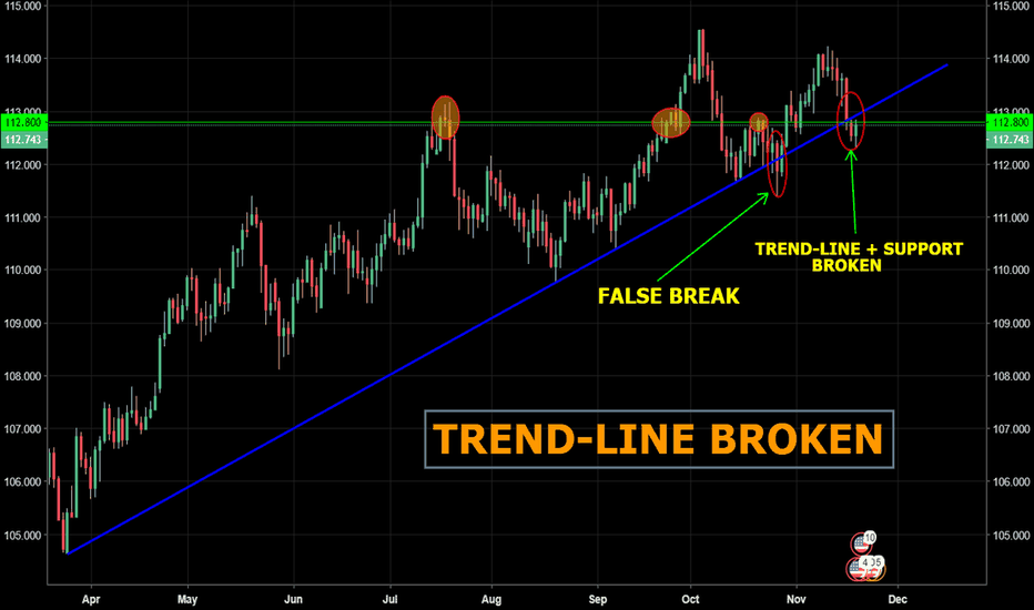 USDJPY: USD/JPY - Ascending trend-line Support broken..