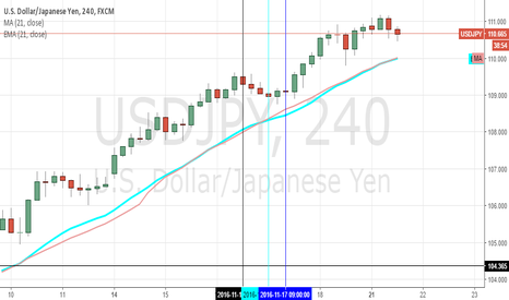 USDJPY: Moving Averages