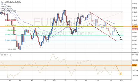 EURUSD: EURUSD in downward channel