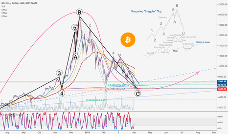 "BTCUSD: BITCOIN - Elliott Wave Purported ''Irregular"" Top!"