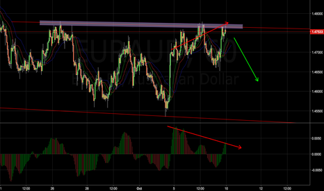 EURAUD: EURAUD Double Tap for Good Short Opportunity