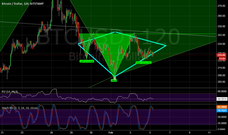 BTCUSD: Diamond + H&S => LONG