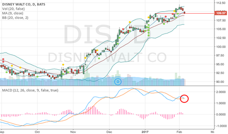 DIS: Disney (DIS) already priced performance in.