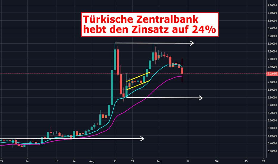 EURTRY: Türkische Zentralbank hebt den Zinsatz auf 24%