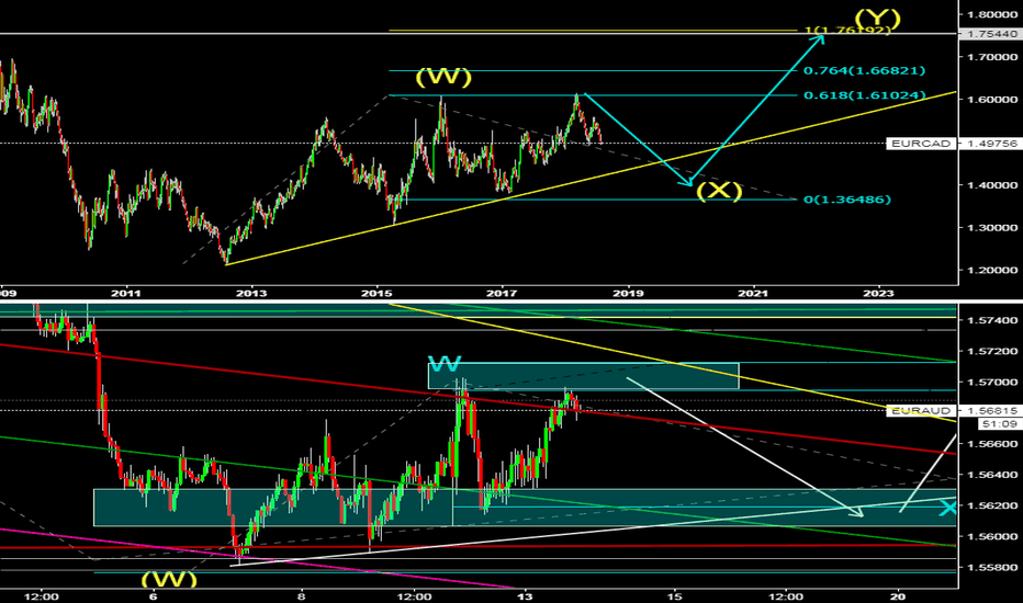 EURCAD: Eur/Aud 1 hour and Eur/Cad Weekly comparison