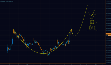 BTGUSDT: Bitcoin Gold is ready to MOON!!!