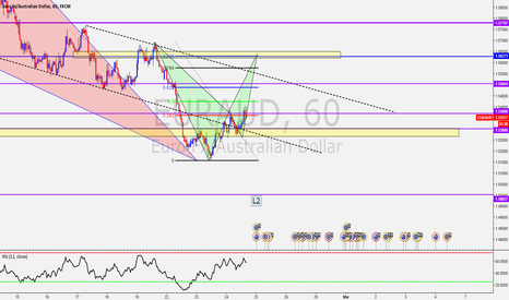 EURAUD: EUR/AUD Two sell zones