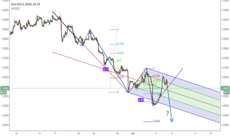 EURUSD: END OF V?
