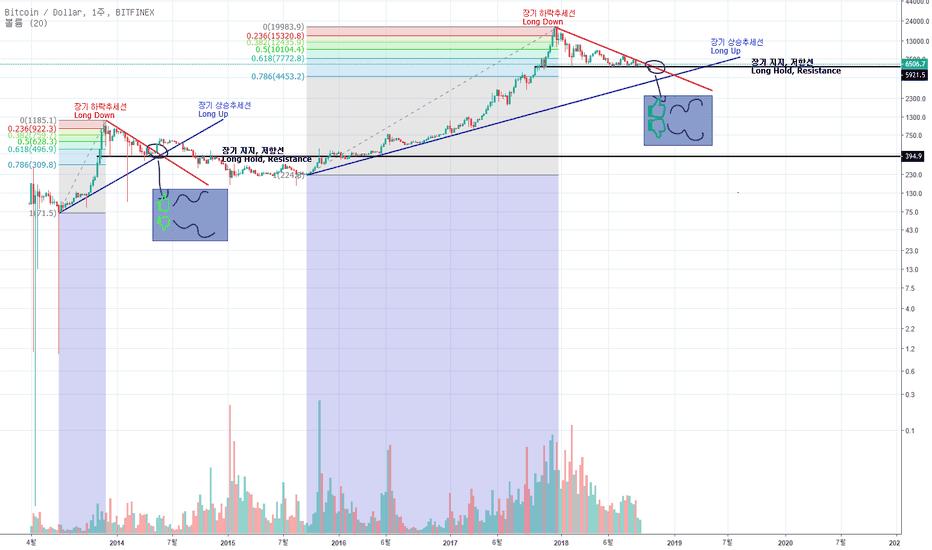 BTCUSD: BTC(Dollar, 1w), BTC(달러, 1주) 장기적 관점 분석