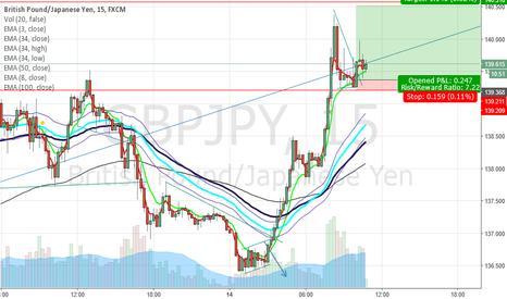 GBPJPY: Triangle Breakout in M5 - Last Leg up is in Progress