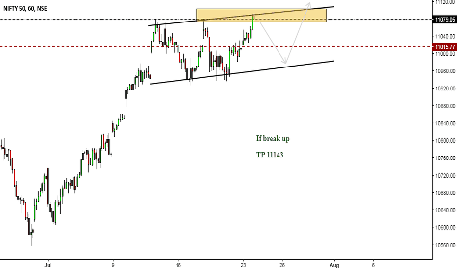 NIFTY: NIFTY Rectangle Forming... Possible Breakup 11150