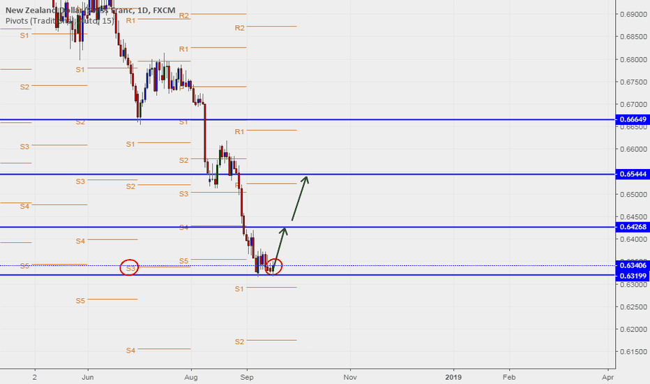 NZDCHF: NZDCHF Better the Long Side? Sep 17-21