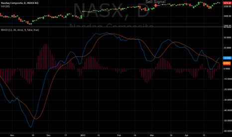 NASX: BUY - DON'T HOLD SIGNALS