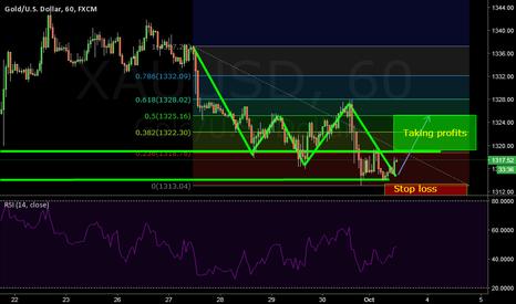 XAUUSD: Long on Gold/USD