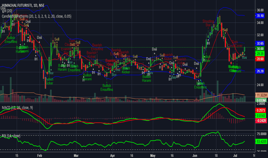 HFCL: HFCL in UPTREND
