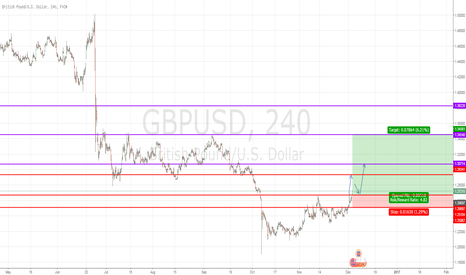 GBPUSD: Bounce from near term support