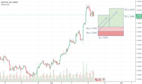 GBPUSD: Ждем хороших уровней для покупки GBP/USD.