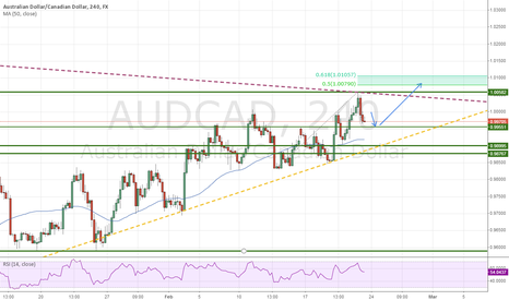 AUDCAD: aud-cad turning upwards