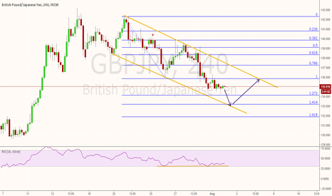 GBPJPY: GBPJPY place to look for long