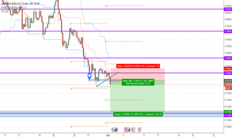 AUDUSD: AUDUSD SHORT ENTRY