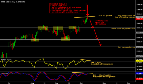 FTSE: Bearish divergence on FTSE100 after all time high