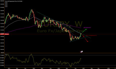 EURJPY: EURJPY Sell and Buy Position Setup!
