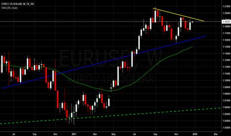 EURUSD: $EURUSD | Coiling before Breakout