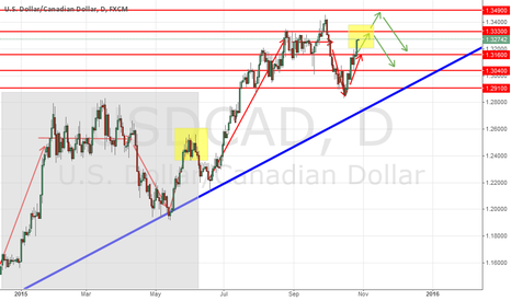 USDCAD: UCAD : Fear to short