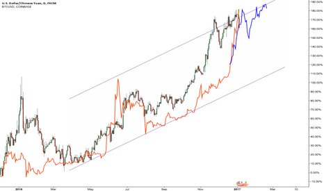 USDCNH: $USDCNH leading $BTCUSD
