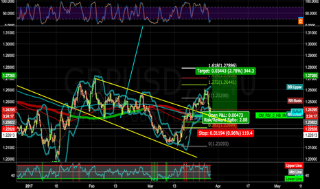 GBPUSD: WE GONG LONG AGAIN (PART2), BASED ON WEEKLY CHART