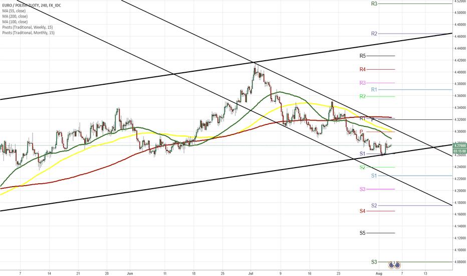 EURPLN: EUR/PLN 4H Chart: Decline continues
