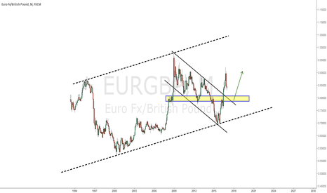 EURGBP: monthly view