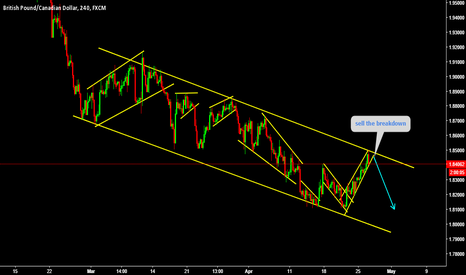 GBPCAD: sell the breakdown