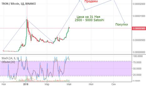 TRXBTC:   Выход Криптовалюты TRON (TRX) на Биржу CoinTiger. Начало 4 мая