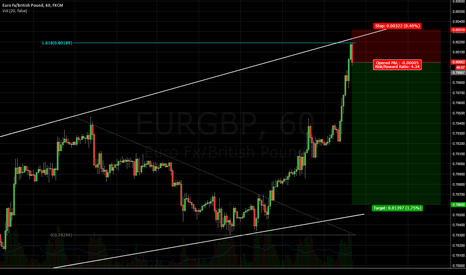 EURGBP: Simple EG short at trendline and 1.618 extension