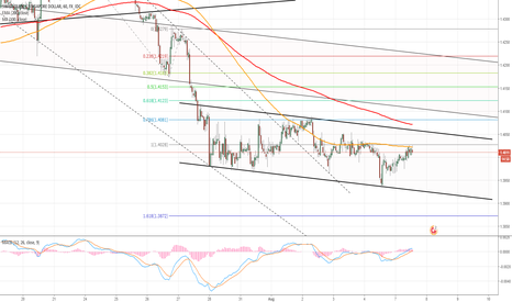 CHFSGD: CHF/SGD 1H Chart: Channel Down