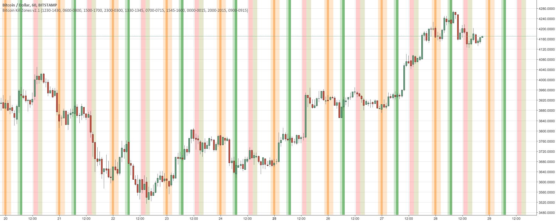 Bitcoin Kill Zones v2.1