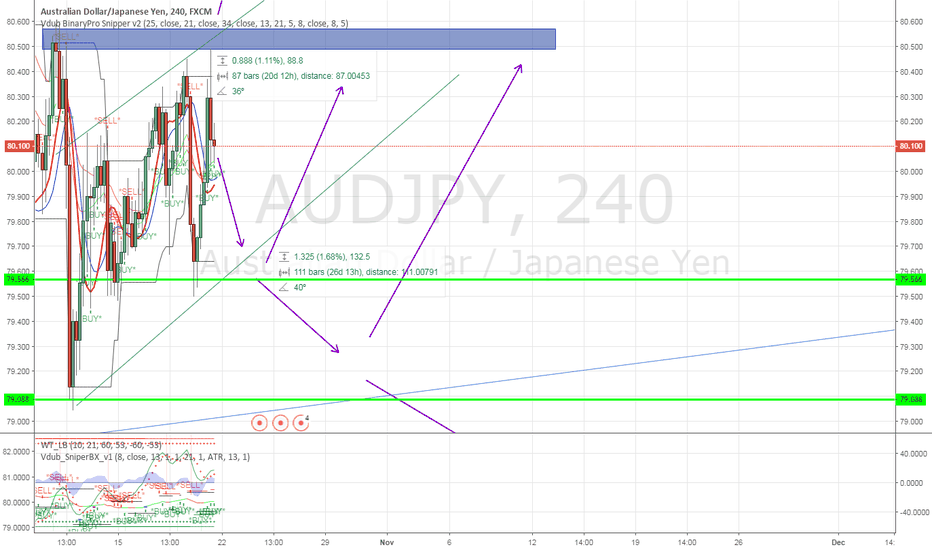 AUDJPY: all posiblie market move for audjpy