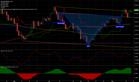 GOLD: $GOLD Inverse HS target of 1335 - $GLD