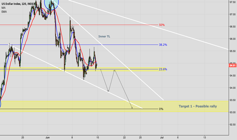DXY: DXY - Bearish continuation in the dollar index