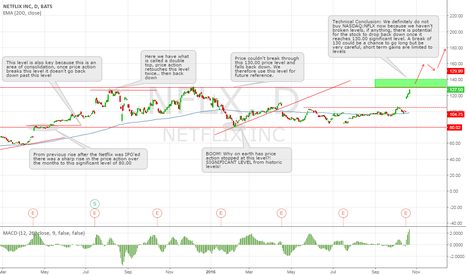 NFLX: Netflix, Inc. Analysis of Significant levels and entry points