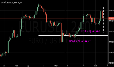 EURUSD: Steadying for Breakout