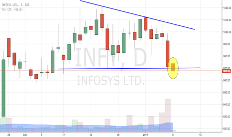 INFY: INFOSYS BREAKS DOWN