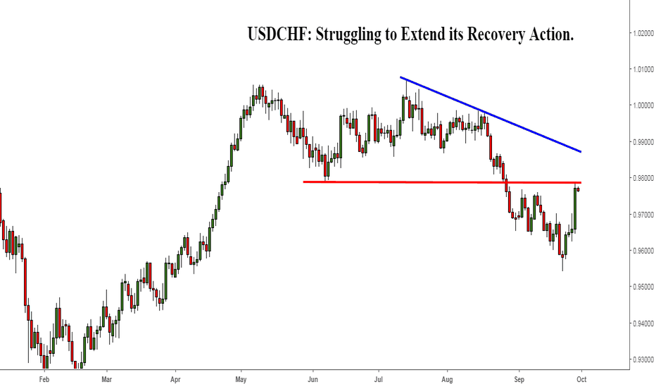 USDCHF: USDCHF: Struggling to Extend its Recovery Action.