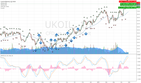 UKOIL: Коррекция нефти
