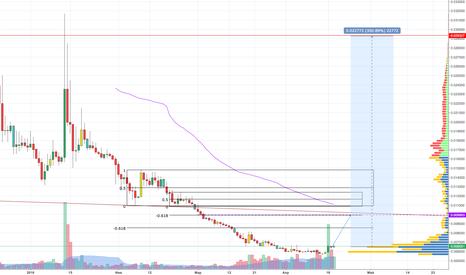 BTGBTC: BTG (Bitcoin GOLD) Потенциал роста 350%