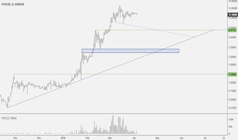 ETHUSD: NR breakout at possible right shoulder