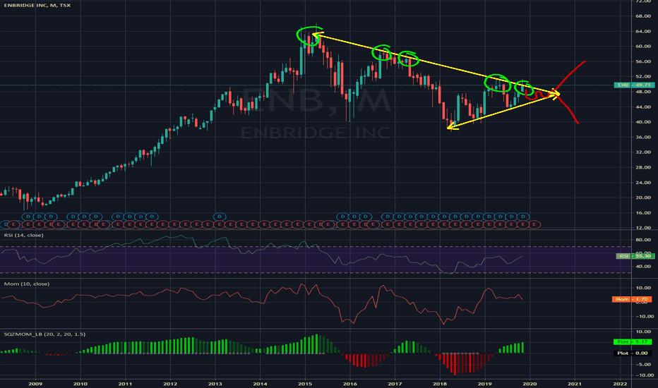 Enb Stock Price And Chart Tsx Enb Tradingview