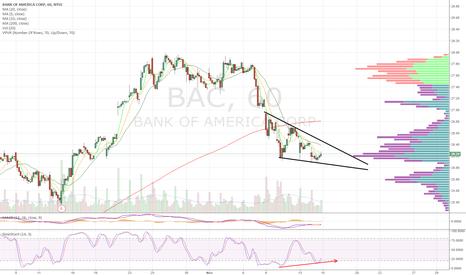 BAC: +divergence. Long on wedge b/o