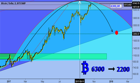 BTCUSD: 40-day mistake in calculation